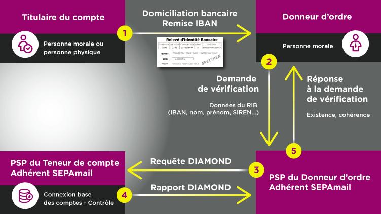 Schéma SEPAmail diamond