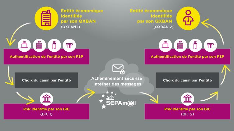 Schéma SEPAmail sécurisé